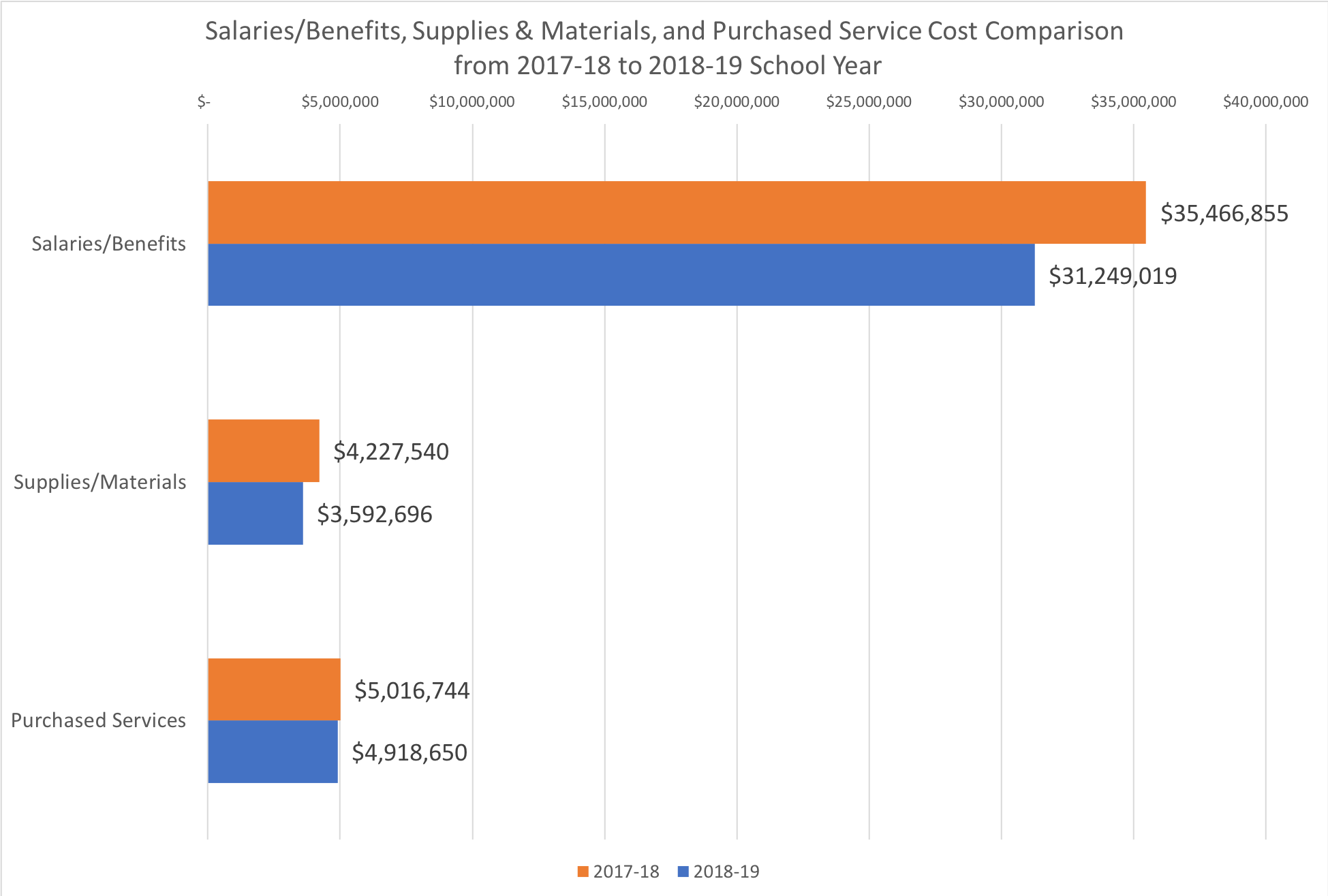 Comparison of major expenses from 2017-18 to 2018-19 with salary and benefit increase by $4.2 million to $35.4 million, and supplies/materials increasing by $600,000 and purchased services growing by less than $100,000