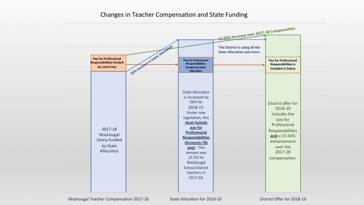 Graphic showing 2017-18 compensation from state & local resources, and comparison to 2018-19, with state funding all components of basic salary (plus TRI responsibility), with an increase in funding of 26% from the state funded base in 2017 to the new state funded base & TRI in 2018