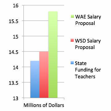 Bar graph showing mis-match between state funding, district proposal, and WAE proposal