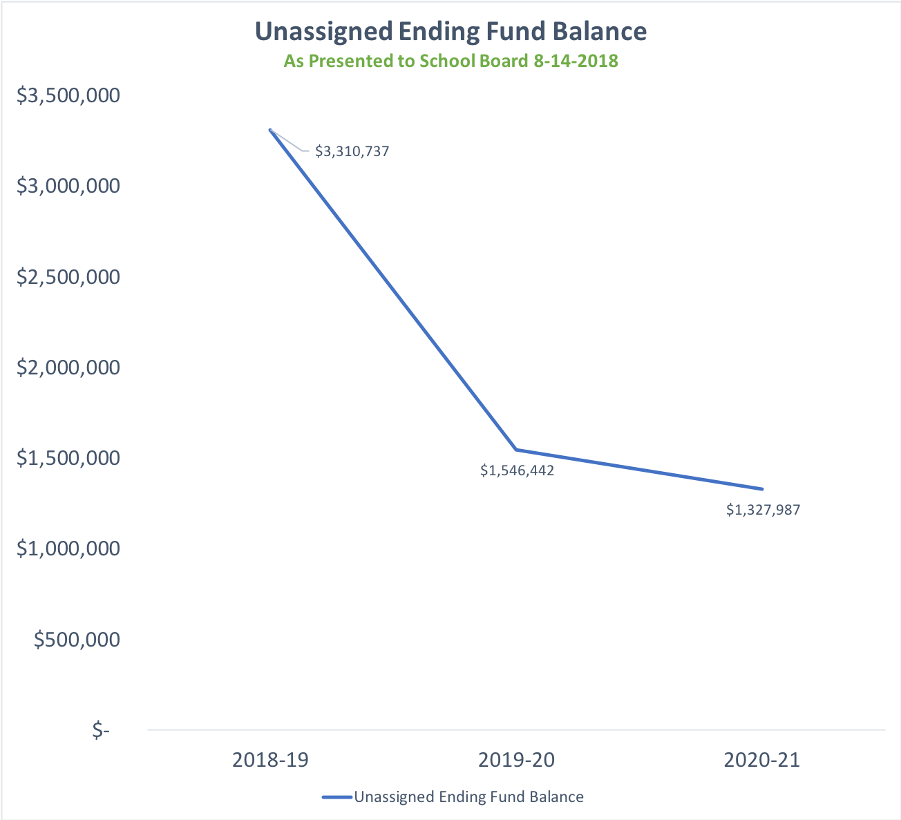 Chart showing decline in the Undesignated reserve fund from 2018-2020 from $3.3 million to $1.3 million