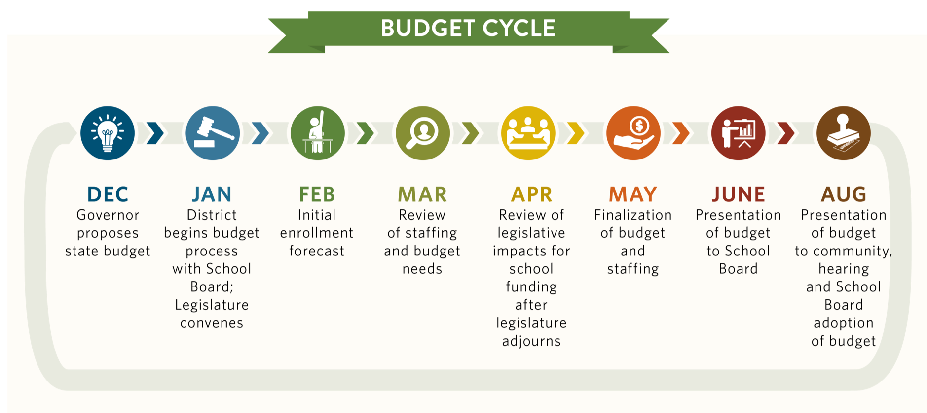 Budget Cycle - December, Governor proposes state budget, January District begins budget process with school board, legislature convenes, February Initial enrollment forecast, March review of staffing and budget needs, April Review of legislative impacts for school funding after legislature adjourns, May finalization of budget and staff, June presentation of budget to school board, august presentation of budget to community, hearing and school board adoption of budget with symbol for each step: light bulb, gavel, student with hand raised, magnifying glass, 3 people at a table, hand with coin, person presenting with graph, and stamp for approval