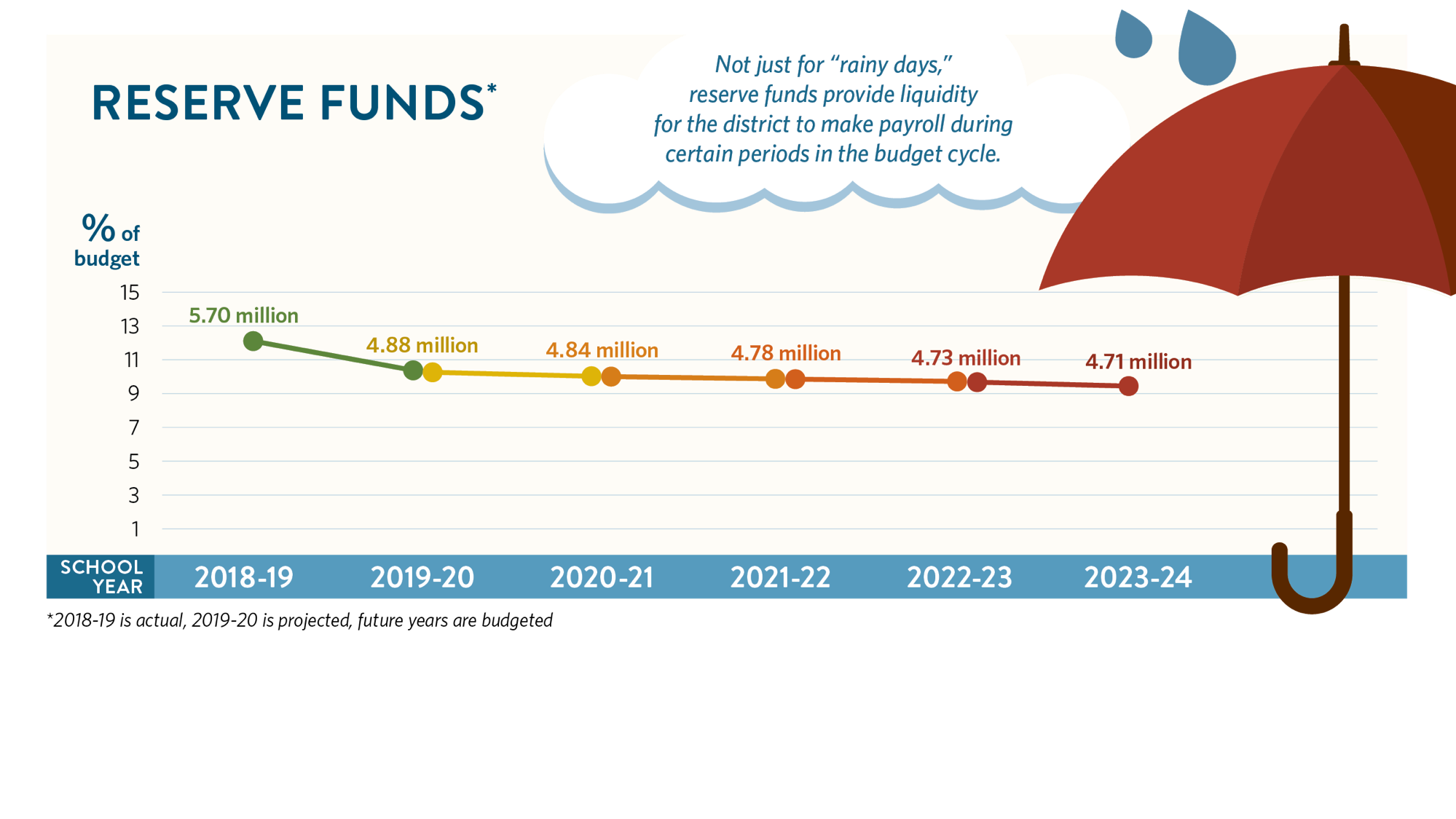 """Reserve funds are not just for """"rainy days,"""" they provide liquidity for the district to make payroll during certain periods in the budget cycle. 2018-19 at 5;7 million, 2019-2020 at 4.88 million, 2020-21 at 4.84 million, 2021-22 at 4.78 million, 2022-23 at 4.73 million, and 2023-24 at 4.71 million. 2018-19 is actual, 19-20 is projected, future years are budgeted. Graphic includes umbrella with raindrops and district logo with WashougalRising hashtag"""