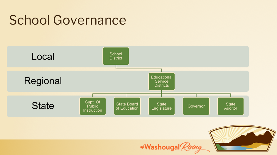Governance flow chart, showing Local school district connected go regional governance by ESD and state by Supt of public instruction State board of ed, state legislature, governor and state auditor, with district lgogo Washougal Rising hashtag