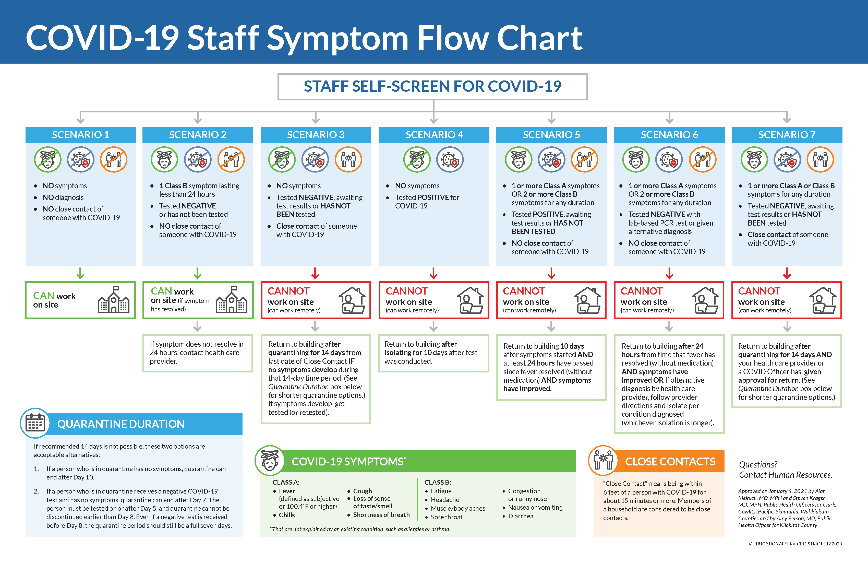 Flow chart for staff from Clark County, use link for accessible version