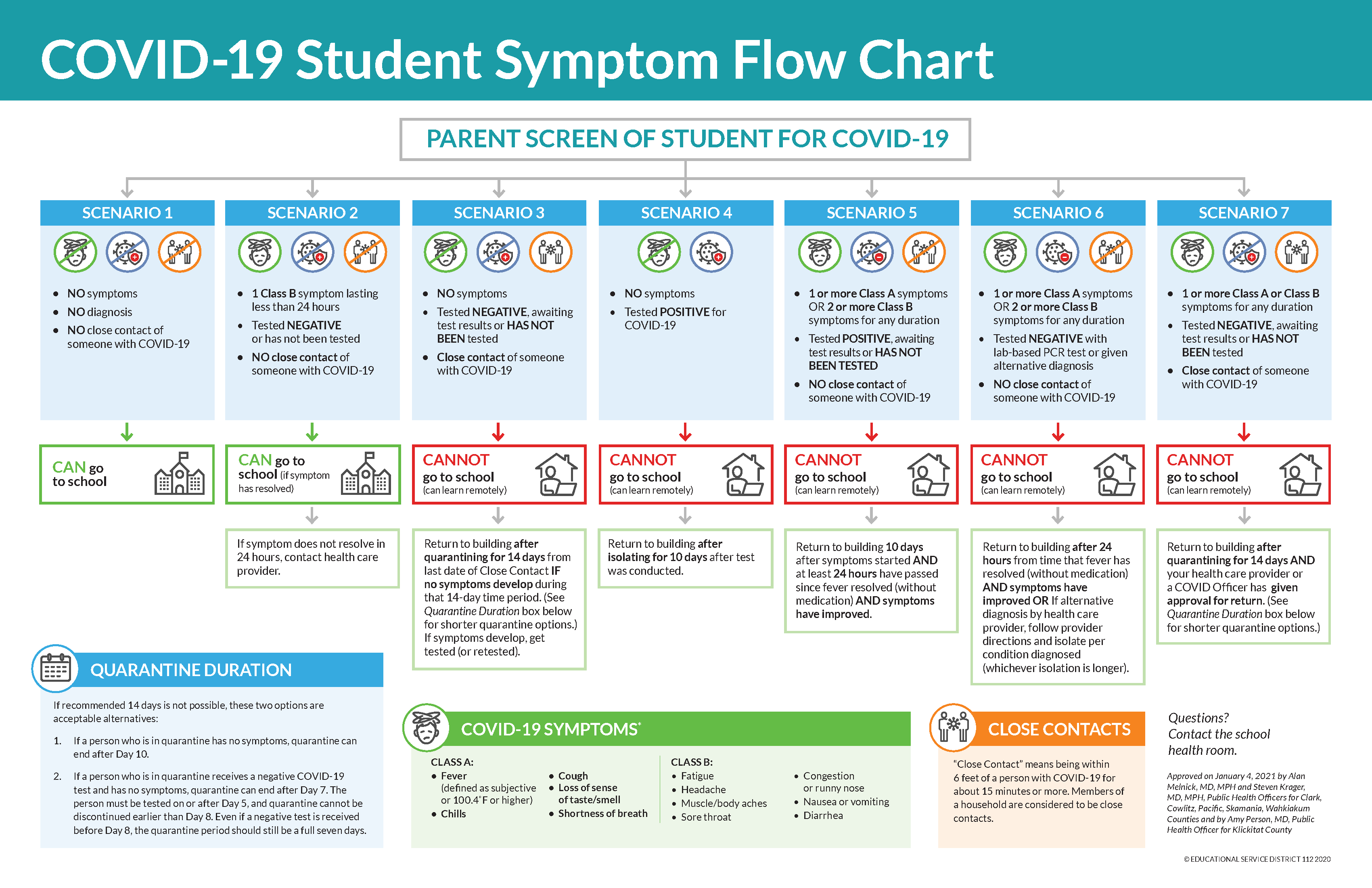 Clark County Flow chart, use link for accessible version