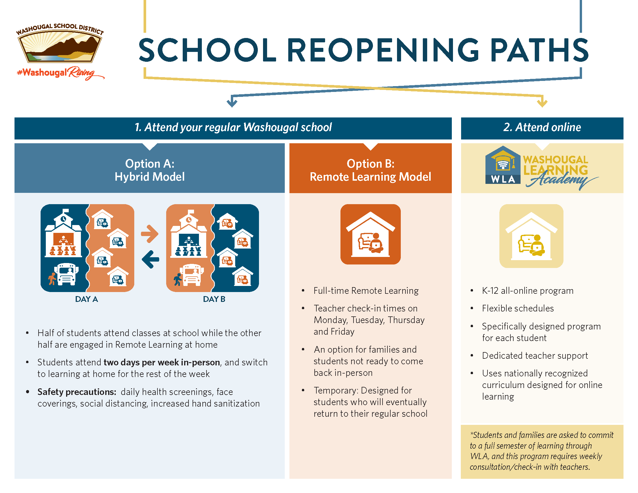 School Reopening Path (click for accessible version)